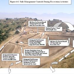 9-Figure_4-6._Illustration_of_Soils_Management_Controls_Dur