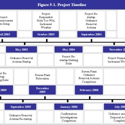 11-Figure_5-1._Project_Timeline