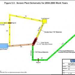13-_Figure_5-3._Screen_Plant_Schematic_in_2004-2005