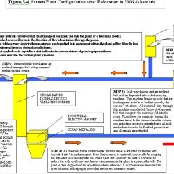 14-Figure_5-4._Screen_Plant_Schematic_in_2005-2006
