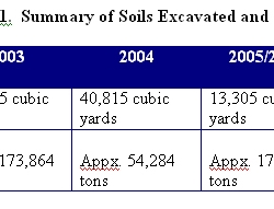 20-Figure_7-1._Summary_of_Soils_Excavated_and_Screened