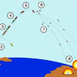 PEACEKEEPER_flight_and_deployment_of_nukes