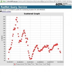 EPA RadNet beta graph Jan 5-10 2012