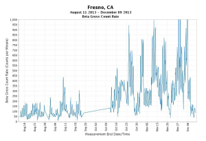 Fresno beta radiation soars during late November 2013 Boreas storm that brought super hot radiation rains to Death Valley