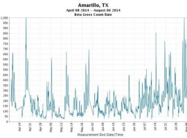 U.S. air radiation surges higher