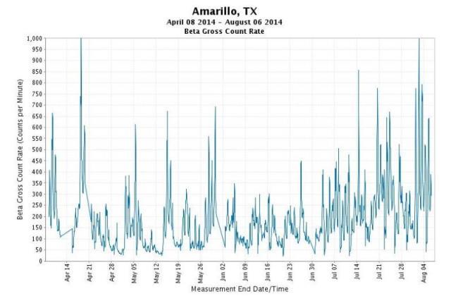 U.S. air radiation surges higher