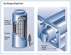 Dry casking of used nuclear fuel rods is possible after about five years initially cooling off in a spent fuel pool.