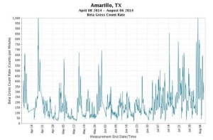 EPA RadNet beta graphs like this 6 Aug 2014 showing high readings in Amarillo Texas were removed in late August 2015.
