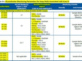 11-9-15 DOE Brandeis-Bardin seeps associated with Area IV